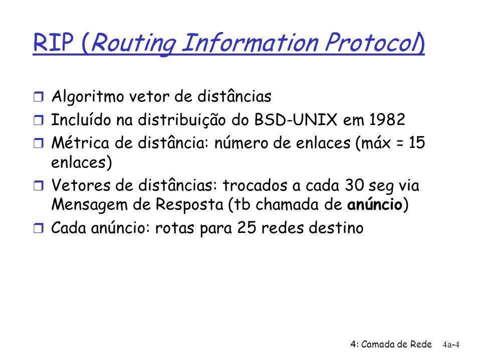 4: Camada de Rede4a-4 RIP (Routing Information Protocol) Algoritmo vetor de distâncias Incluído na distribuição do BSD-UNIX em 1982 Métrica de distância: número de enlaces (máx = 15 enlaces) Vetores de distâncias: trocados a cada 30 seg via Mensagem de Resposta (tb chamada de anúncio) Cada anúncio: rotas para 25 redes destino