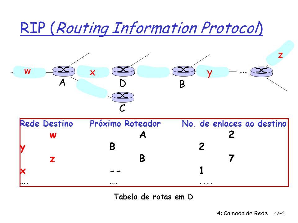 4: Camada de Rede4a-5 RIP (Routing Information Protocol) Rede Destino Próximo Roteador No.