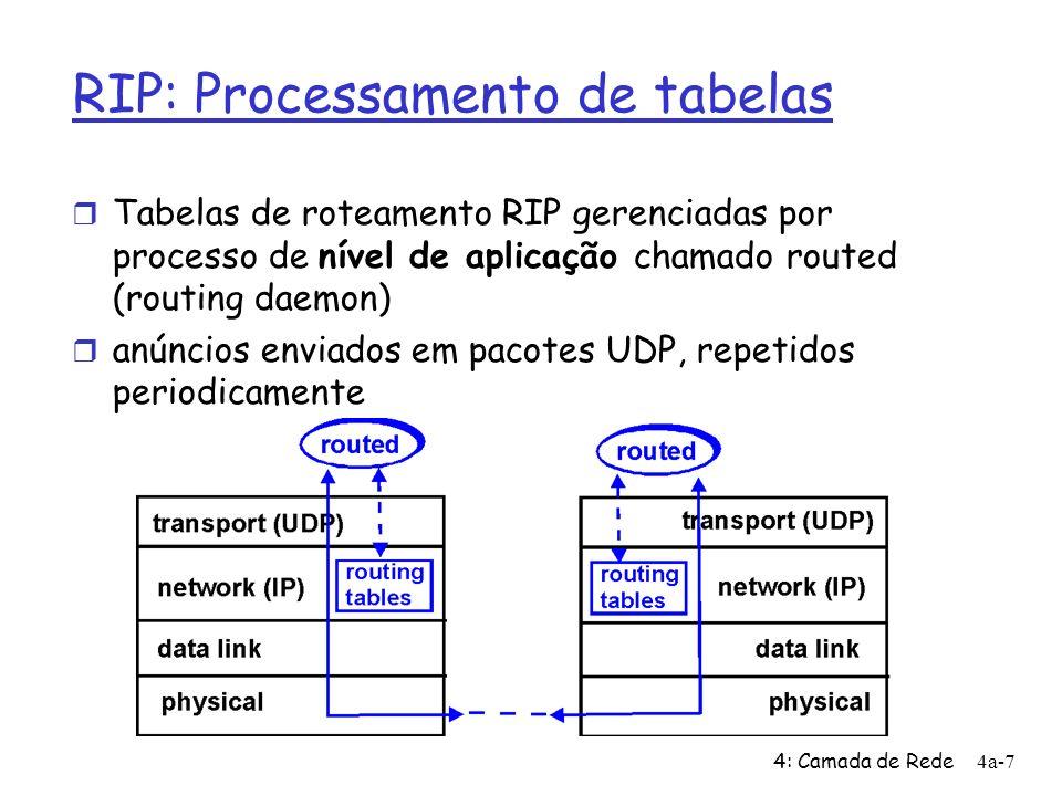 4: Camada de Rede4a-7 RIP: Processamento de tabelas Tabelas de roteamento RIP gerenciadas por processo de nível de aplicação chamado routed (routing daemon) anúncios enviados em pacotes UDP, repetidos periodicamente
