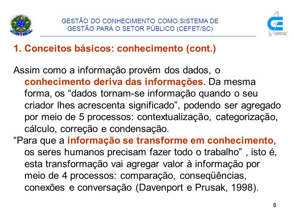 7 1.Conceitos básicos: conhecimento (cont.) GESTÃO DO CONHECIMENTO COMO SISTEMA DE GESTÃO PARA O SETOR PÚBLICO (CEFET/SC) Agregação de valor e entendimento Valor, conectividade SABEDORIA/COMPETÊNCIA Entendimento de princípios CONHECIMENTO Entendimento de padrões INFORMAÇÃO Entendimento de relações DADO Entendimento