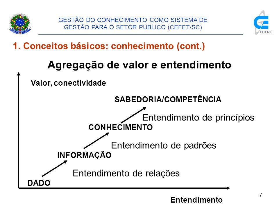 8 1.Conceitos básicos: conhecimento (cont.) Características do conhecimento - sua natureza é tácita - sua orientação é para a ação - sustenta-se por regras - está em constante mutação Tipos de conhecimento Explícito – articulado na linguagem formal, pode ser transmitido entre indivíduos, formal e facilmente Tácito – difícil de ser articulado na linguagem formal, incorporado à experiência formal e envolve fatores intangíveis GESTÃO DO CONHECIMENTO COMO SISTEMA DE GESTÃO PARA O SETOR PÚBLICO (CEFET/SC)