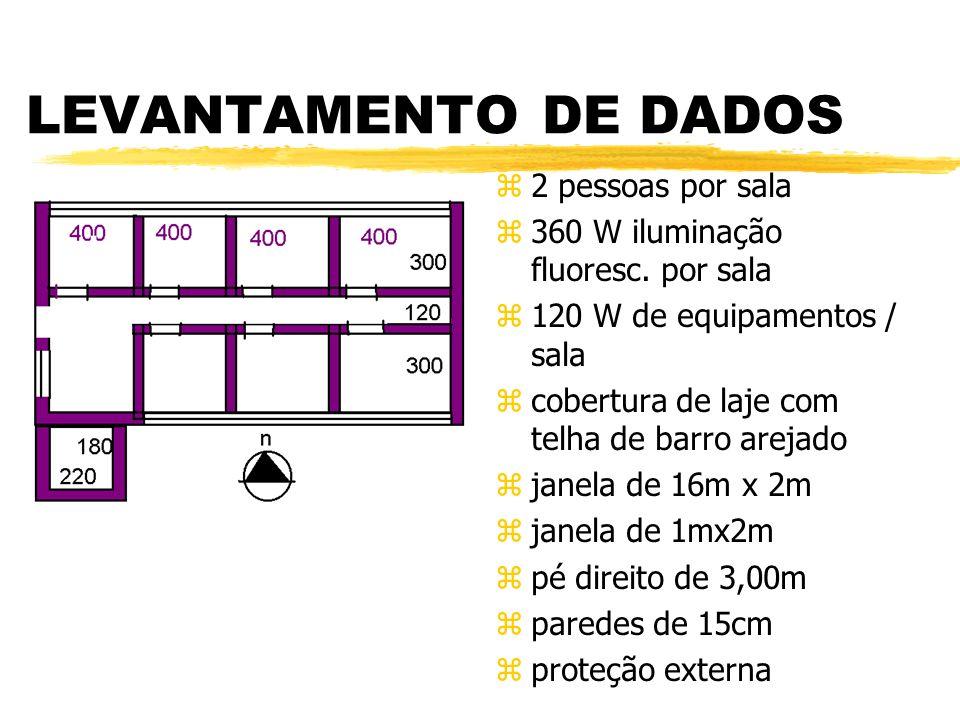 ESTIMATIVA CARGA TÉRMICA zCondução pelas paredes, vidros, cobertura e piso; zcalor latente e sensível pelas pessoas zcalor latente e sensível do ar externo zequipamentos ziluminação zinsolação solar
