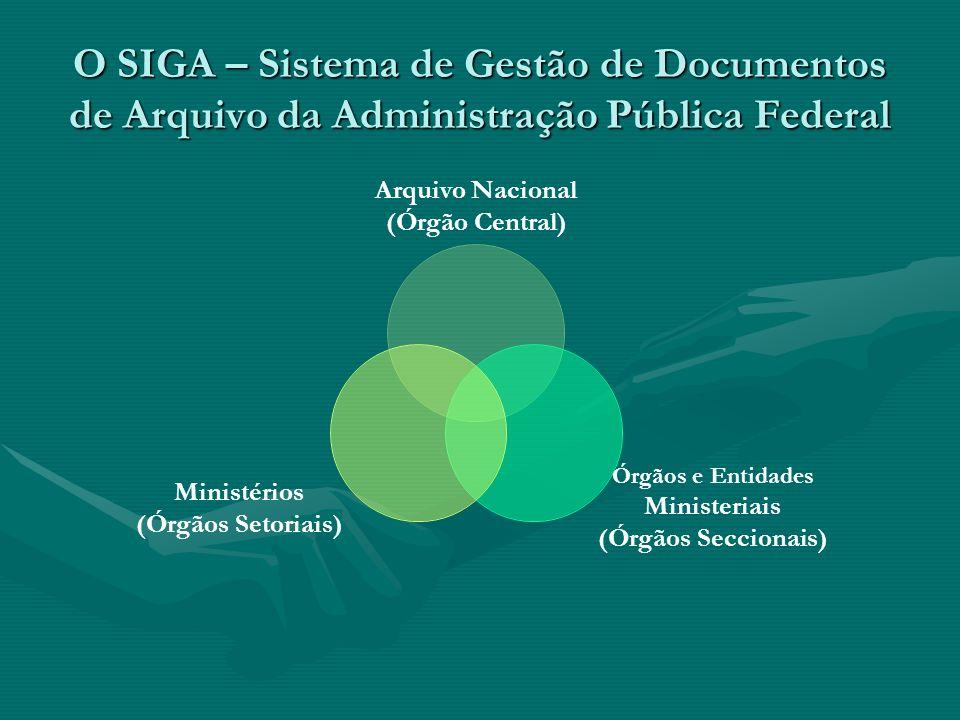 O SIGA – Sistema de Gestão de Documentos de Arquivo da Administração Pública Federal Arquivo Nacional (Órgão Central) Órgãos e Entidades Ministeriais