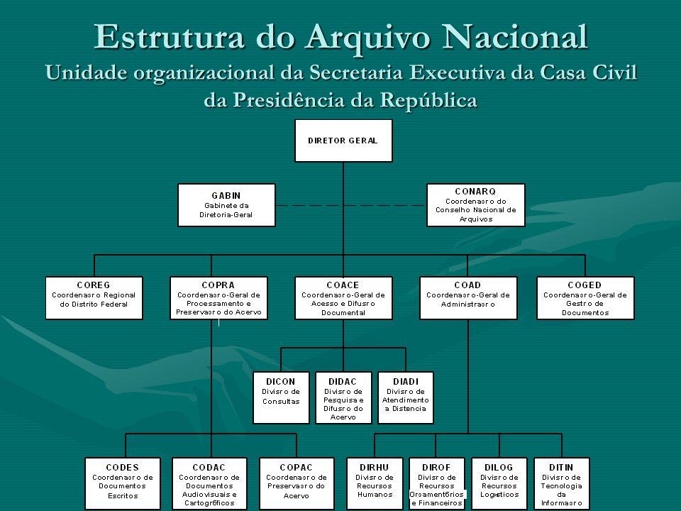 Estrutura do Arquivo Nacional Unidade organizacional da Secretaria Executiva da Casa Civil da Presidência da República