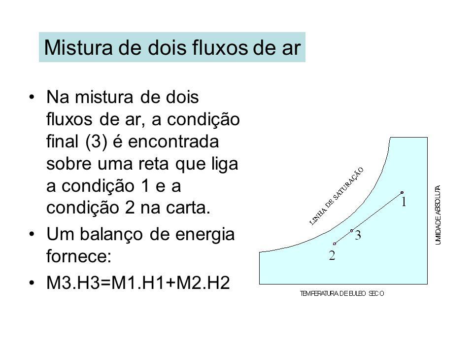 Mistura de dois fluxos de ar Na mistura de dois fluxos de ar, a condição final (3) é encontrada sobre uma reta que liga a condição 1 e a condição 2 na