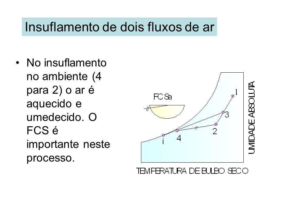 Insuflamento de dois fluxos de ar No insuflamento no ambiente (4 para 2) o ar é aquecido e umedecido. O FCS é importante neste processo.