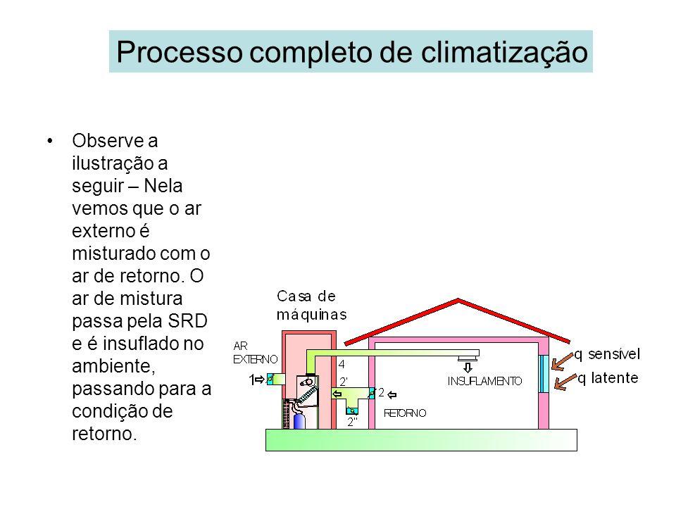 Processo completo de climatização Observe a ilustração a seguir – Nela vemos que o ar externo é misturado com o ar de retorno. O ar de mistura passa p