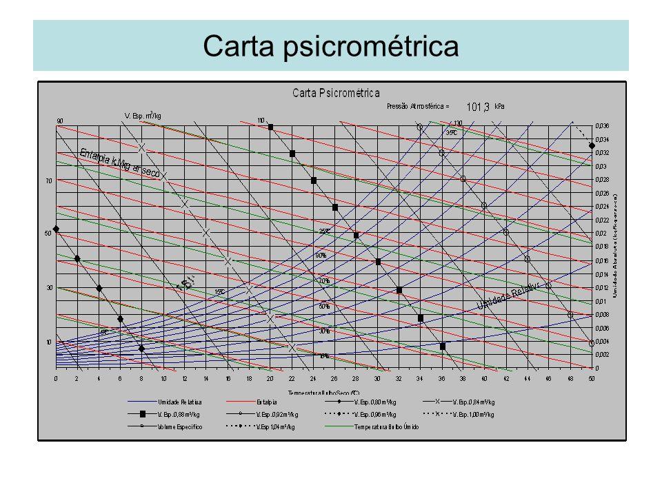 Propriedades psicrométricas Temperatura de Bulbo seco Temperatura de Bulbo Úmido Umidade relativa Umidade absoluta Entalpia específica Volume específico