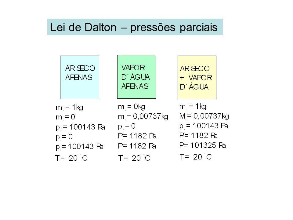 Lei de Dalton – pressões parciais