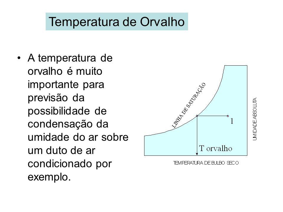 Temperatura de Orvalho A temperatura de orvalho é muito importante para previsão da possibilidade de condensação da umidade do ar sobre um duto de ar