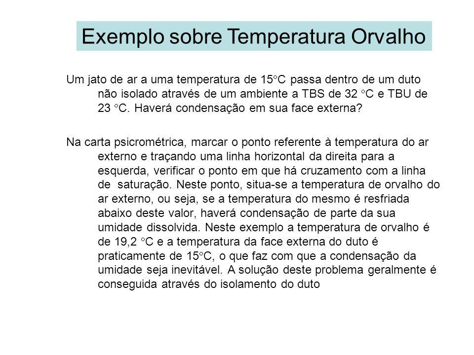 Exemplo sobre Temperatura Orvalho Um jato de ar a uma temperatura de 15 C passa dentro de um duto não isolado através de um ambiente a TBS de 32 C e T