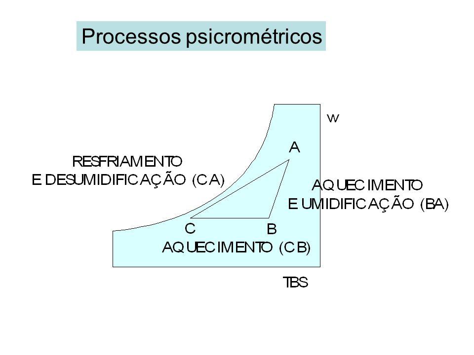 Processos psicrométricos