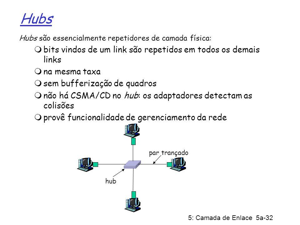 5: Camada de Enlace 5a-32 Hubs Hubs são essencialmente repetidores de camada física: bits vindos de um link são repetidos em todos os demais links na
