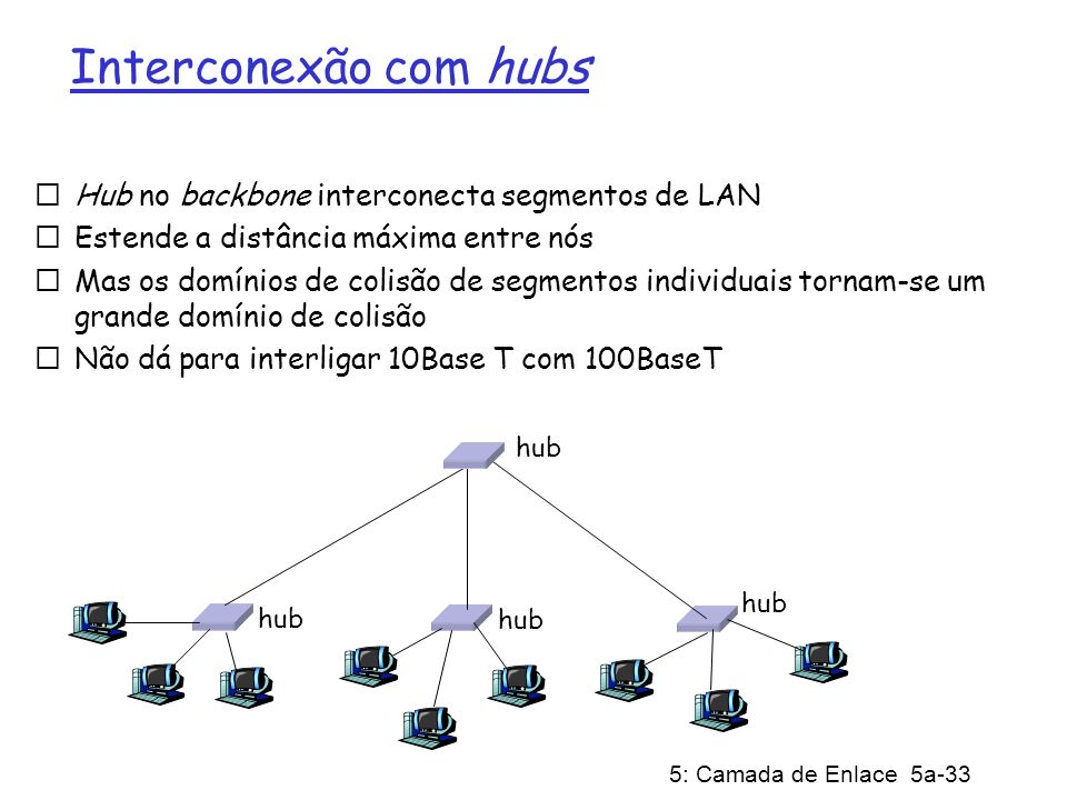 5: Camada de Enlace 5a-33 Interconexão com hubs Hub no backbone interconecta segmentos de LAN Estende a distância máxima entre nós Mas os domínios de