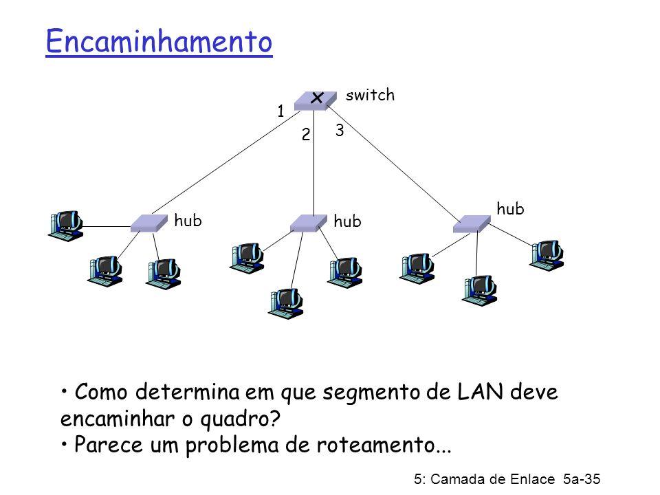 5: Camada de Enlace 5a-35 Encaminhamento Como determina em que segmento de LAN deve encaminhar o quadro? Parece um problema de roteamento... hub switc