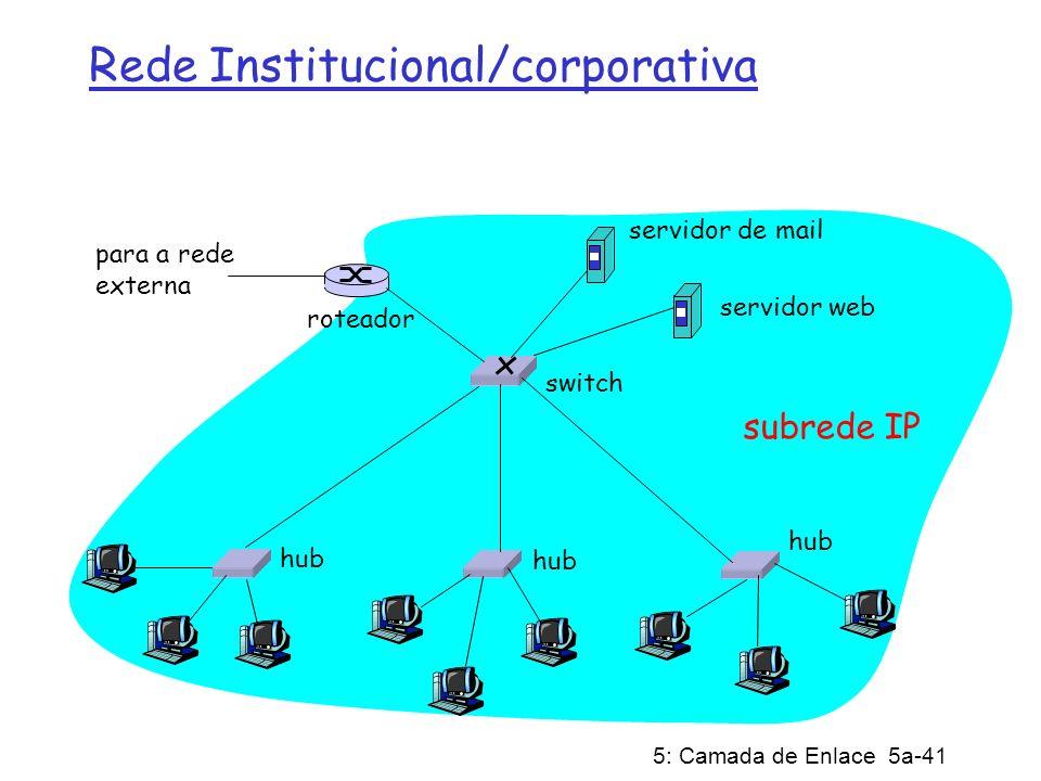 5: Camada de Enlace 5a-41 Rede Institucional/corporativa hub switch para a rede externa roteador subrede IP servidor de mail servidor web