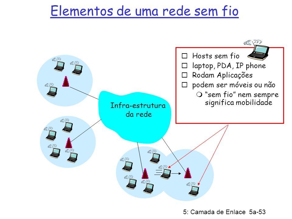 5: Camada de Enlace 5a-53 Elementos de uma rede sem fio Infra-estrutura da rede Hosts sem fio laptop, PDA, IP phone Rodam Aplicações podem ser móveis