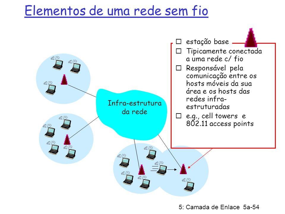 5: Camada de Enlace 5a-54 Elementos de uma rede sem fio Infra-estrutura da rede estação base Tipicamente conectada a uma rede c/ fio Responsável pela