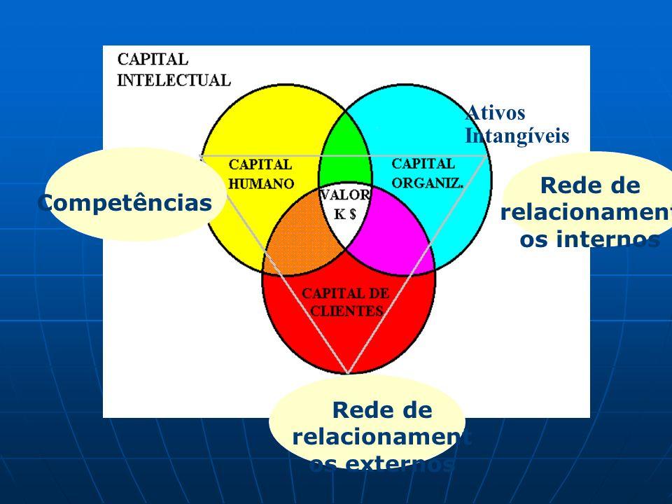 Competências Rede de relacionament os externos Rede de relacionament os internos Ativos Intangíveis