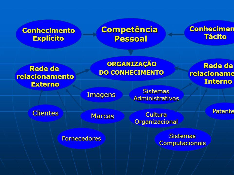 ORGANIZAÇÃO DO CONHECIMENTO CompetênciaPessoal Rede de relacionamentoInterno relacionamentoExterno Clientes Fornecedores Marcas Imagens SistemasAdmini