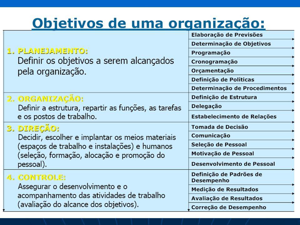 Tendências Atuais da Administração Organizações de Aprendizagem