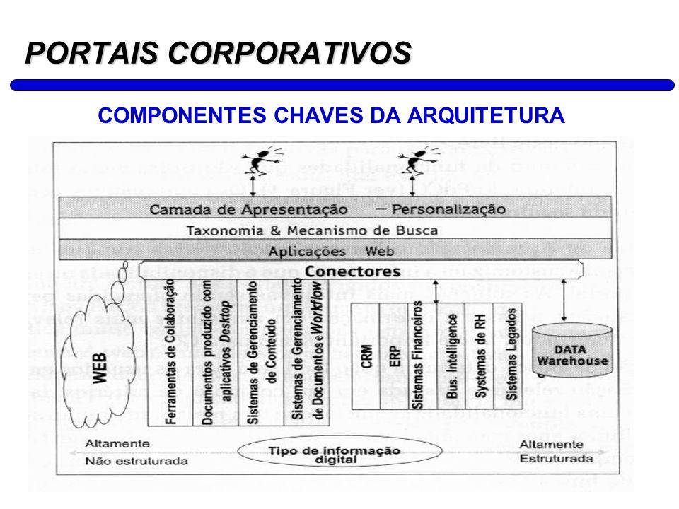 13 PORTAIS CORPORATIVOS COMPONENTES CHAVES DA ARQUITETURA