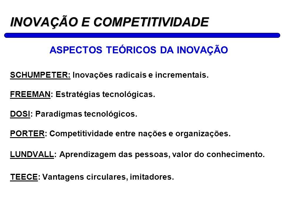 18 INOVAÇÃO E COMPETITIVIDADE ASPECTOS TEÓRICOS DA INOVAÇÃO SCHUMPETER: Inovações radicais e incrementais. FREEMAN: Estratégias tecnológicas. DOSI: Pa