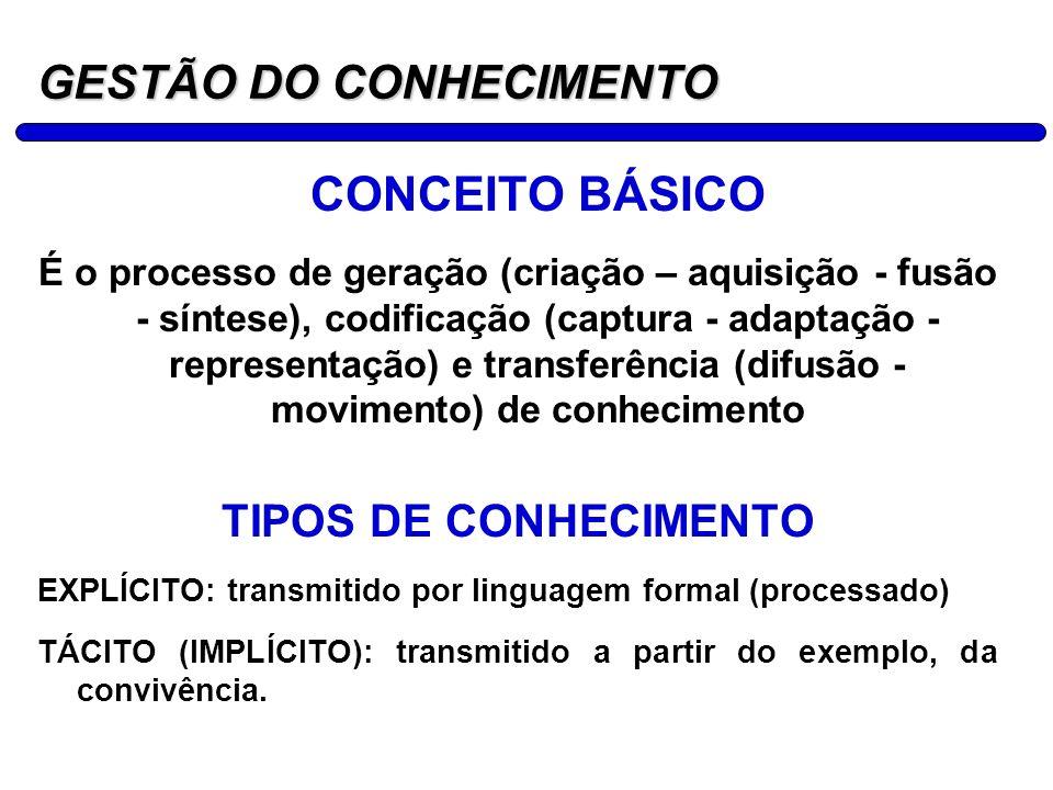 3 GESTÃO DO CONHECIMENTO CONCEITO BÁSICO É o processo de geração (criação – aquisição - fusão - síntese), codificação (captura - adaptação - represent