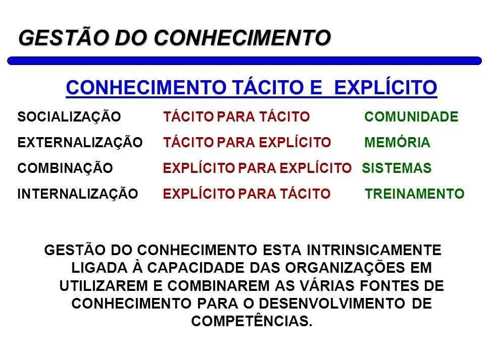 5 GESTÃO DO CONHECIMENTO CONHECIMENTO TÁCITO E EXPLÍCITO SOCIALIZAÇÃOTÁCITO PARA TÁCITO COMUNIDADE EXTERNALIZAÇÃOTÁCITO PARA EXPLÍCITO MEMÓRIA COMBINA
