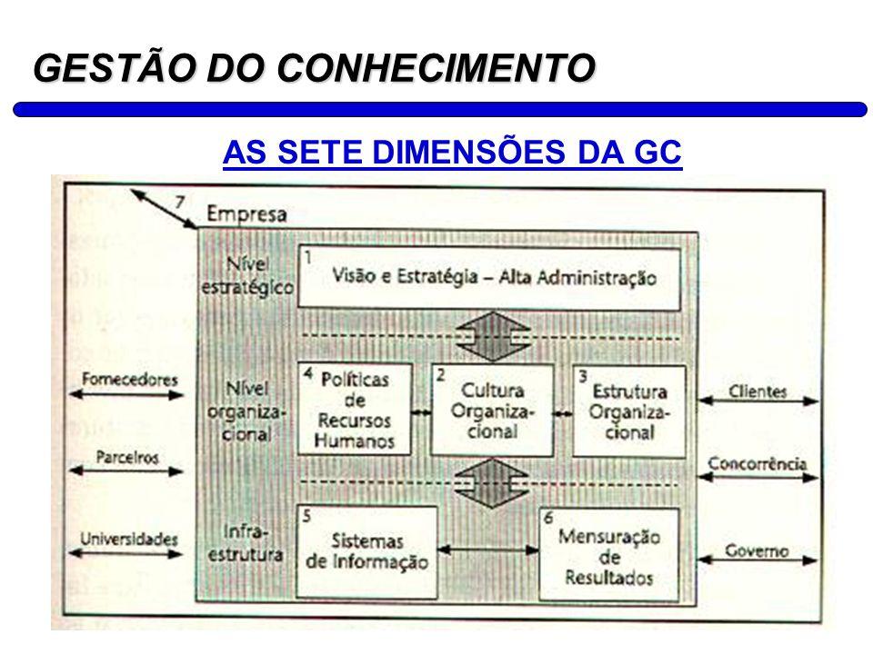 6 GESTÃO DO CONHECIMENTO AS SETE DIMENSÕES DA GC