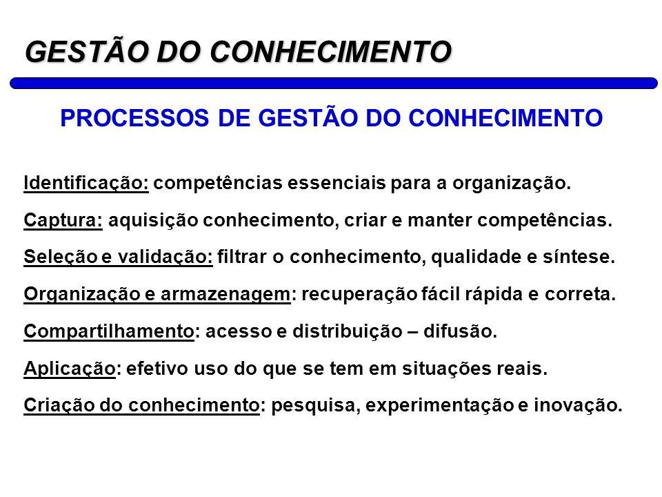 9 GESTÃO DO CONHECIMENTO PROCESSOS DE GESTÃO DO CONHECIMENTO Identificação: competências essenciais para a organização. Captura: aquisição conheciment