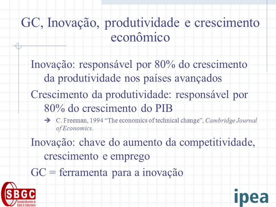 GC, Inovação, produtividade e crescimento econômico Inovação: responsável por 80% do crescimento da produtividade nos países avançados Crescimento da