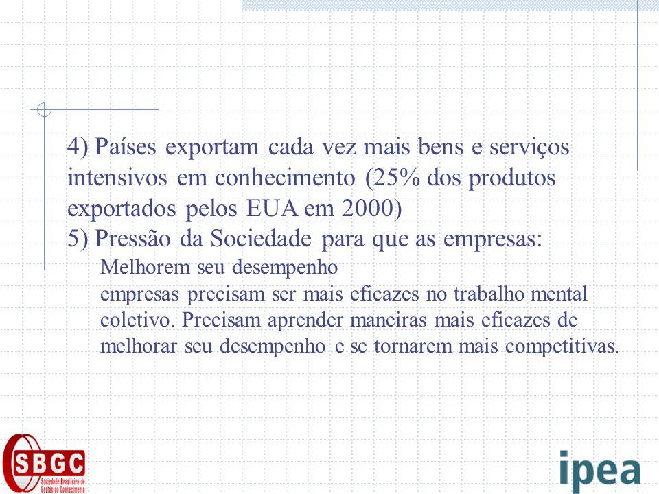 4) Países exportam cada vez mais bens e serviços intensivos em conhecimento (25% dos produtos exportados pelos EUA em 2000) 5) Pressão da Sociedade para que as empresas: Melhorem seu desempenho empresas precisam ser mais eficazes no trabalho mental coletivo.