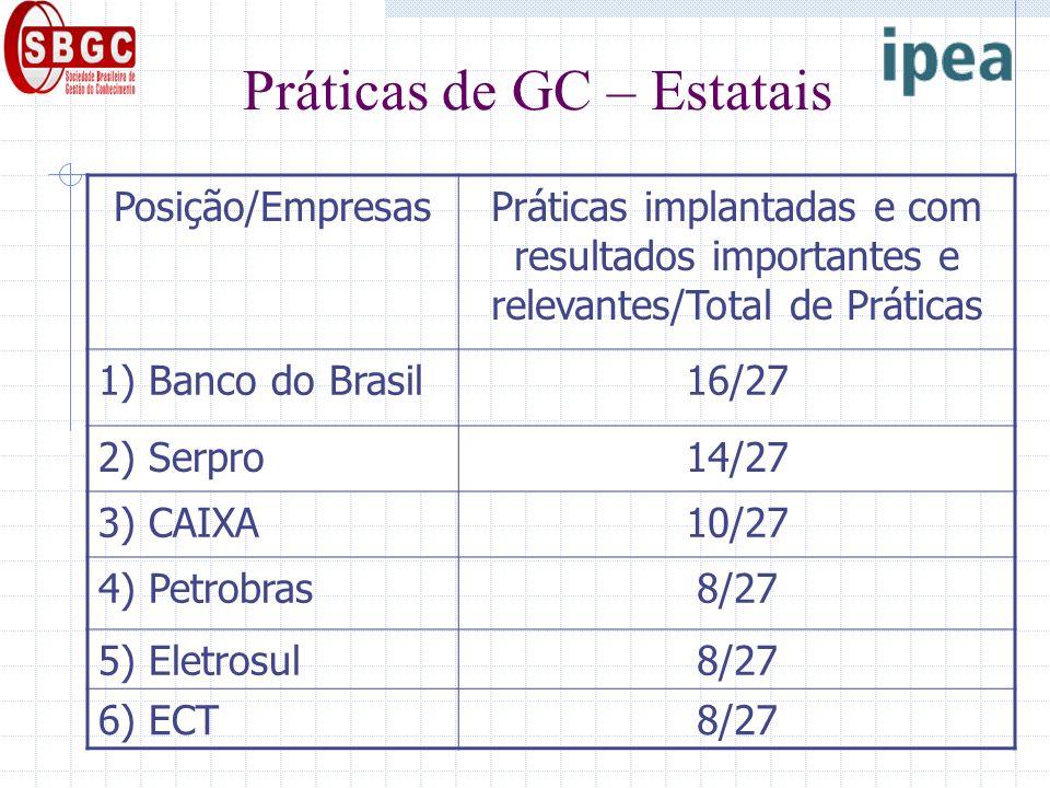 Práticas de GC – Estatais Posição/EmpresasPráticas implantadas e com resultados importantes e relevantes/Total de Práticas 1) Banco do Brasil16/27 2) Serpro14/27 3) CAIXA10/27 4) Petrobras8/27 5) Eletrosul8/27 6) ECT8/27