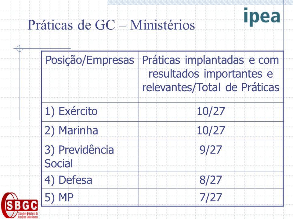 Práticas de GC – Ministérios Posição/EmpresasPráticas implantadas e com resultados importantes e relevantes/Total de Práticas 1) Exército10/27 2) Mari