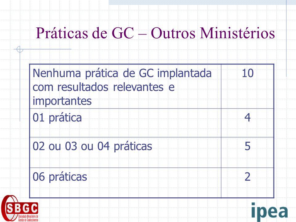 Práticas de GC – Outros Ministérios Nenhuma prática de GC implantada com resultados relevantes e importantes 10 01 prática4 02 ou 03 ou 04 práticas5 06 práticas2