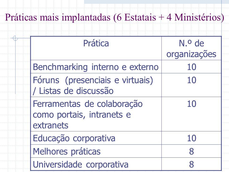 Práticas mais implantadas (6 Estatais + 4 Ministérios) PráticaN.º de organizações Benchmarking interno e externo10 Fóruns (presenciais e virtuais) / L