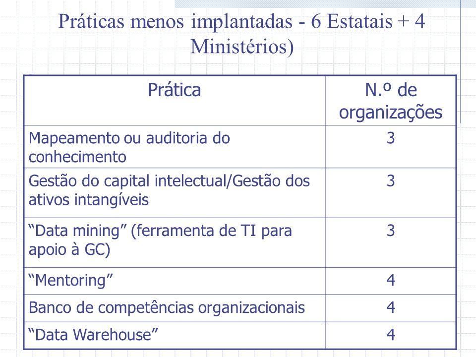 Práticas menos implantadas - 6 Estatais + 4 Ministérios) PráticaN.º de organizações Mapeamento ou auditoria do conhecimento 3 Gestão do capital intelectual/Gestão dos ativos intangíveis 3 Data mining (ferramenta de TI para apoio à GC) 3 Mentoring4 Banco de competências organizacionais4 Data Warehouse4