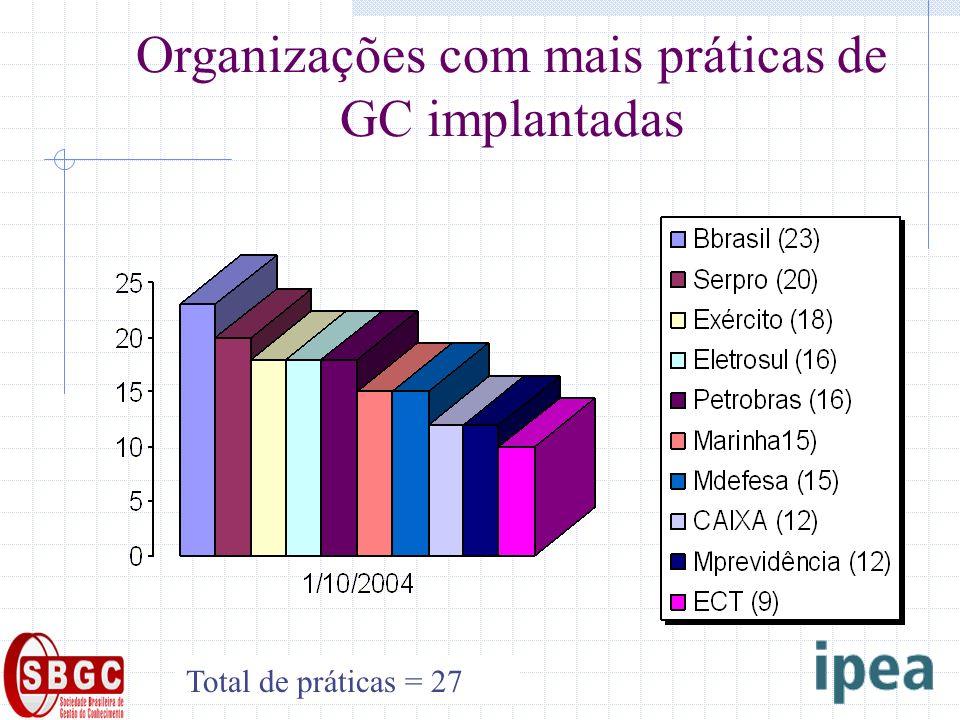 Organizações com mais práticas de GC implantadas Total de práticas = 27
