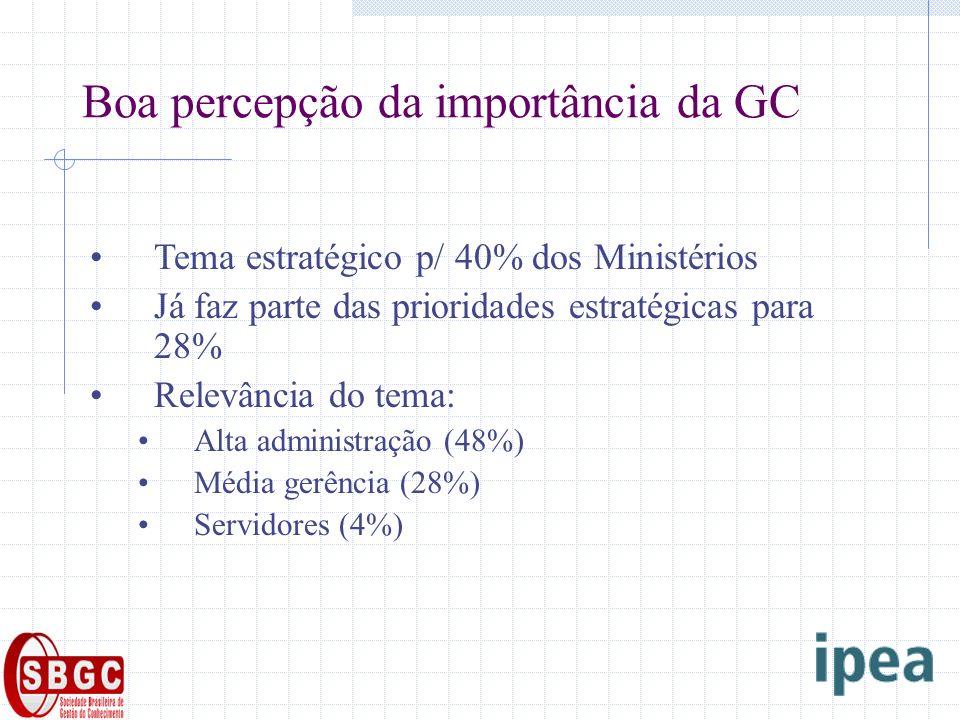 Boa percepção da importância da GC Tema estratégico p/ 40% dos Ministérios Já faz parte das prioridades estratégicas para 28% Relevância do tema: Alta administração (48%) Média gerência (28%) Servidores (4%)