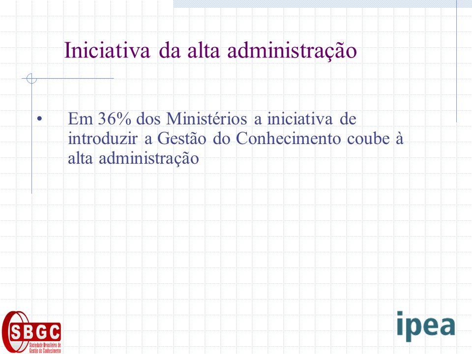 Iniciativa da alta administração Em 36% dos Ministérios a iniciativa de introduzir a Gestão do Conhecimento coube à alta administração