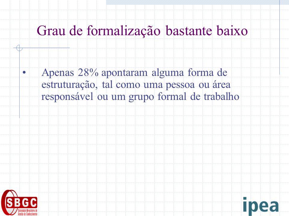 Grau de formalização bastante baixo Apenas 28% apontaram alguma forma de estruturação, tal como uma pessoa ou área responsável ou um grupo formal de t