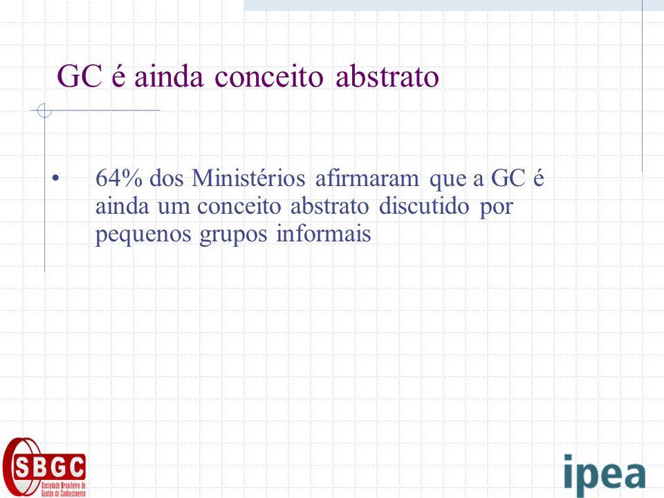 GC é ainda conceito abstrato 64% dos Ministérios afirmaram que a GC é ainda um conceito abstrato discutido por pequenos grupos informais