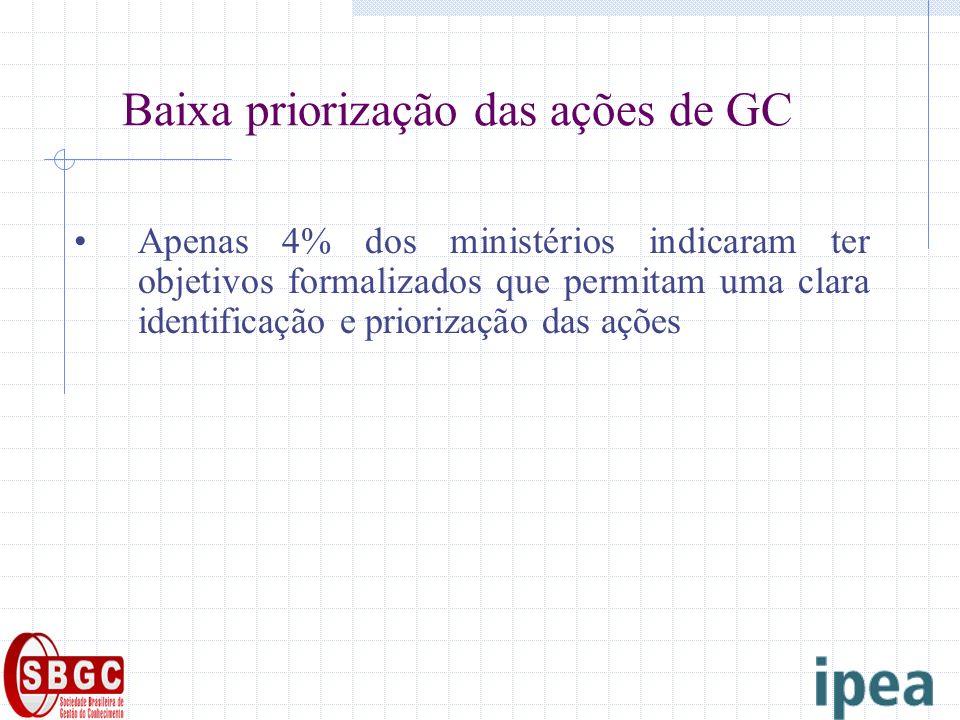 Baixa priorização das ações de GC Apenas 4% dos ministérios indicaram ter objetivos formalizados que permitam uma clara identificação e priorização das ações