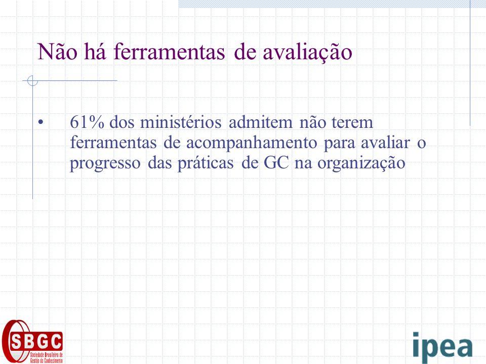 Não há ferramentas de avaliação 61% dos ministérios admitem não terem ferramentas de acompanhamento para avaliar o progresso das práticas de GC na org