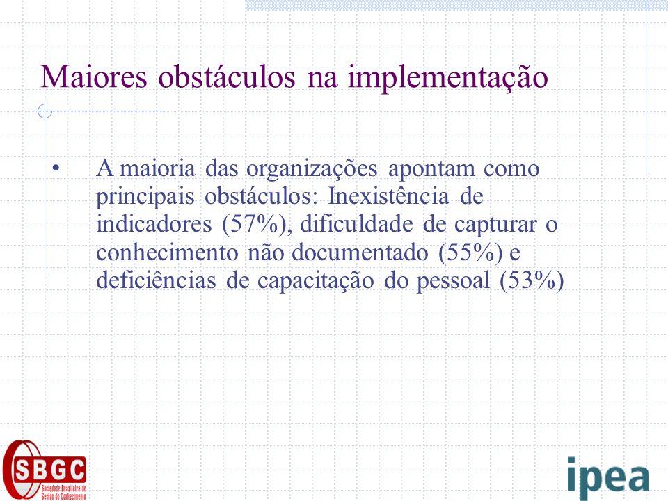 Maiores obstáculos na implementação A maioria das organizações apontam como principais obstáculos: Inexistência de indicadores (57%), dificuldade de capturar o conhecimento não documentado (55%) e deficiências de capacitação do pessoal (53%)