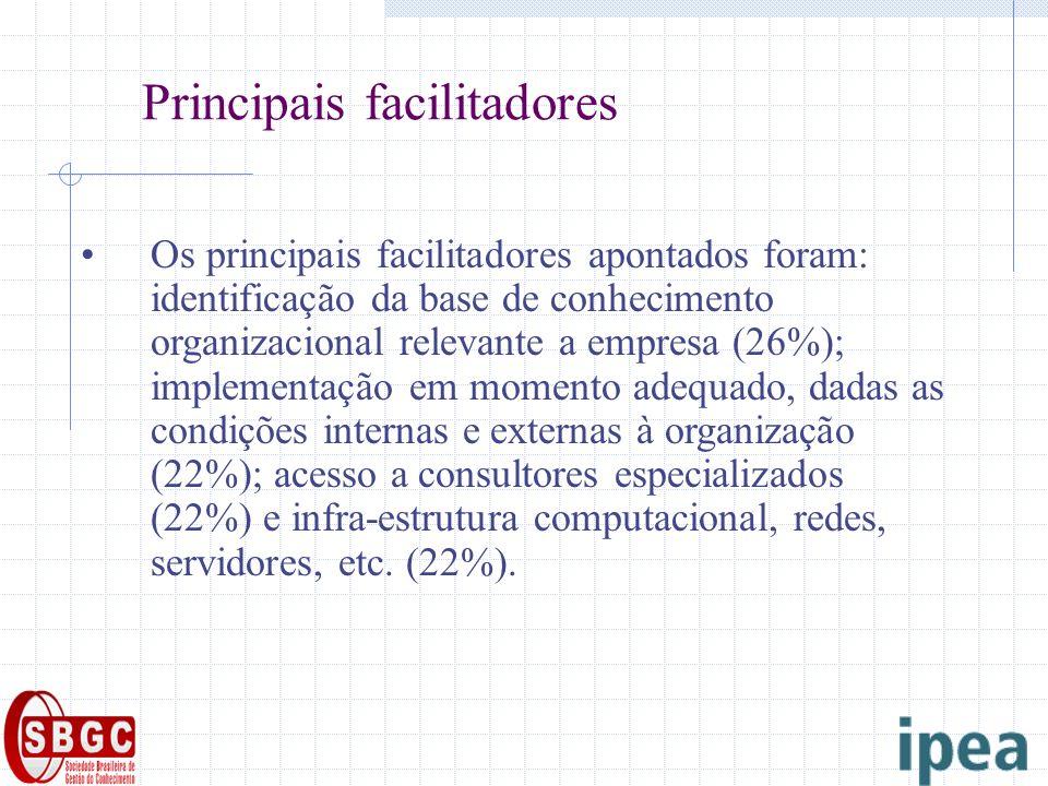 Principais facilitadores Os principais facilitadores apontados foram: identificação da base de conhecimento organizacional relevante a empresa (26%);