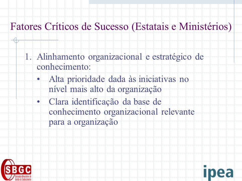 Fatores Críticos de Sucesso (Estatais e Ministérios) 1.Alinhamento organizacional e estratégico de conhecimento: Alta prioridade dada às iniciativas n
