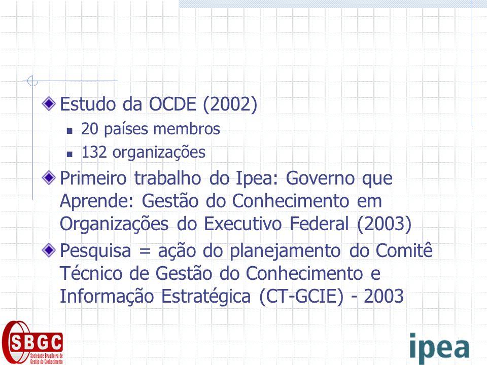 Estudo da OCDE (2002) 20 países membros 132 organizações Primeiro trabalho do Ipea: Governo que Aprende: Gestão do Conhecimento em Organizações do Executivo Federal (2003) Pesquisa = ação do planejamento do Comitê Técnico de Gestão do Conhecimento e Informação Estratégica (CT-GCIE) - 2003