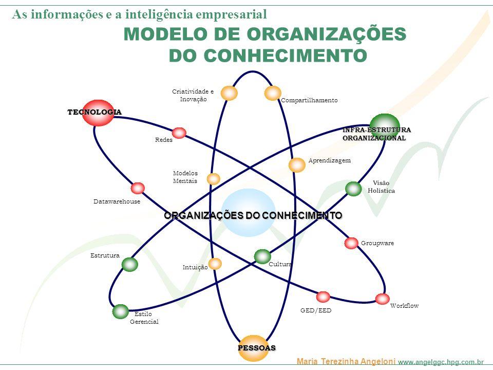 Maria Terezinha Angeloni www.angelggc.hpg.com.br MODELO DE ORGANIZAÇÕES DO CONHECIMENTO INFRA-ESTRUTURAORGANIZACIONAL PESSOAS TECNOLOGIA ORGANIZAÇÕES